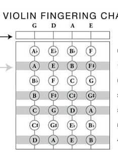 also violin string notes  finger placement for beginners chart video rh takelessons