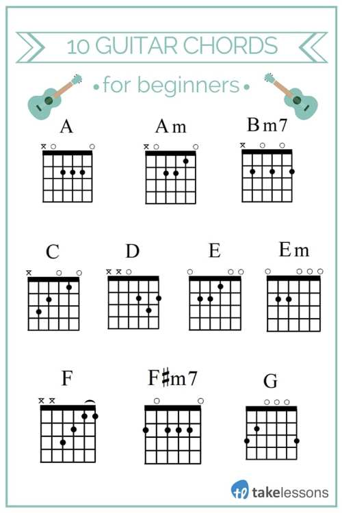small resolution of a am bm7 c d e em f f m7 g guitar chords for beginners