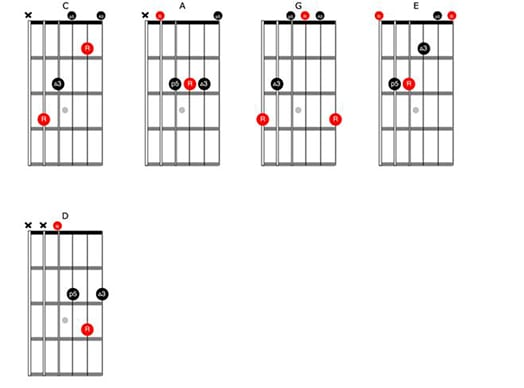 How to Practice Guitar in 15 Minutes [Video]