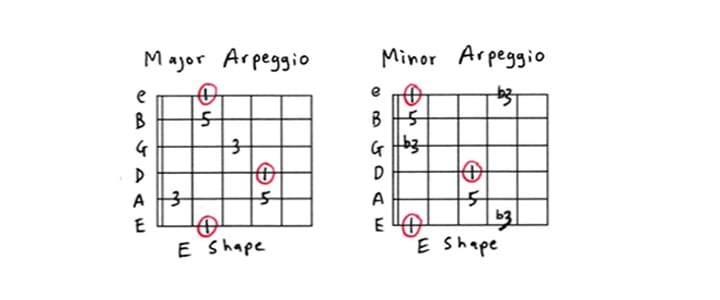 Guitar Arpeggios for Beginners: A Complete Guide
