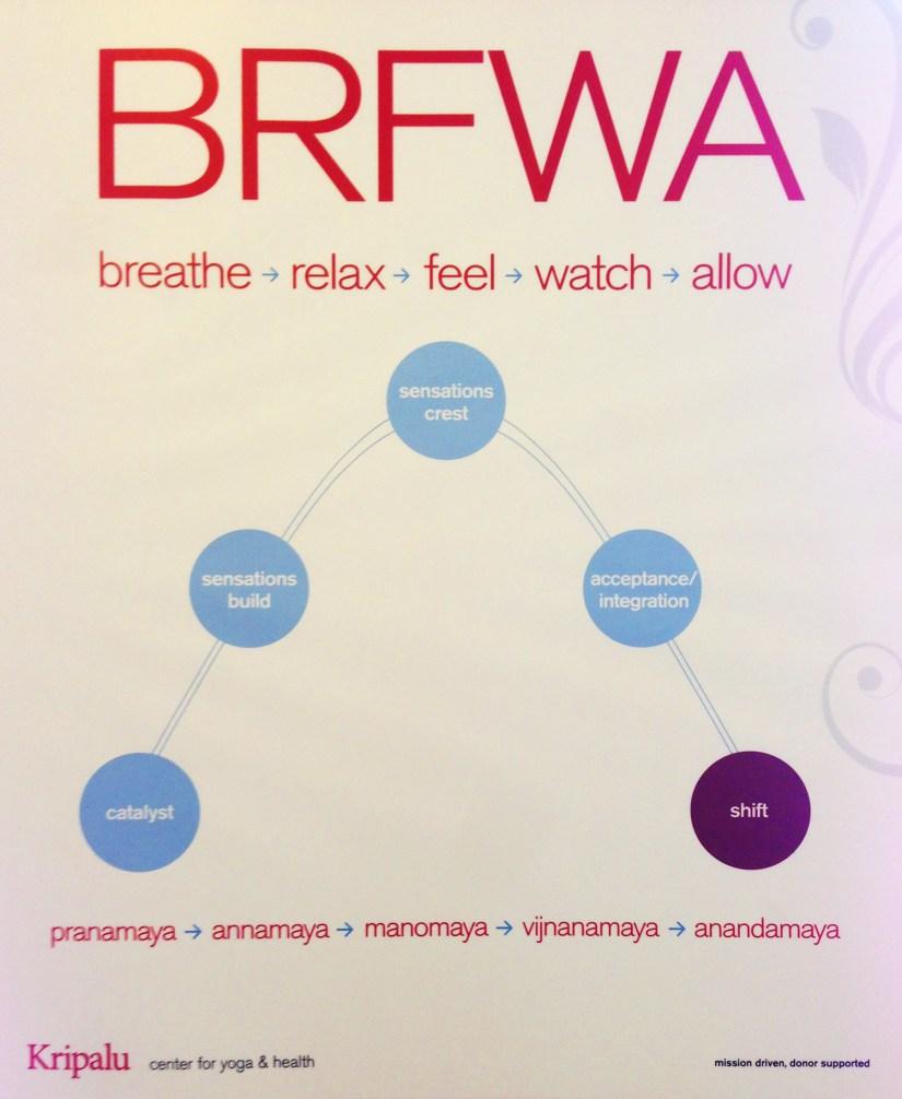 BRFWA