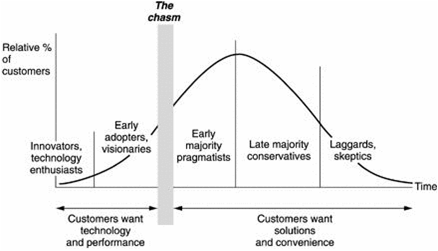 chasm_graph