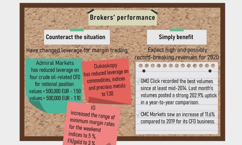 FX-brokers