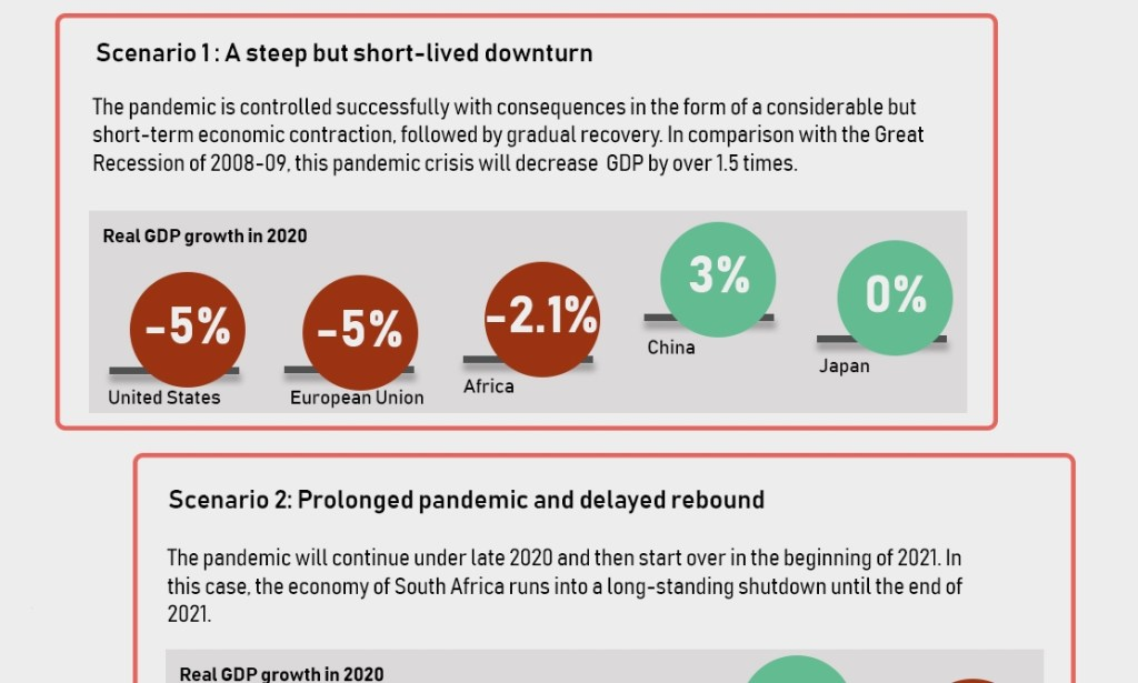 Recovering From COVID-19: Three Economic Scenarios