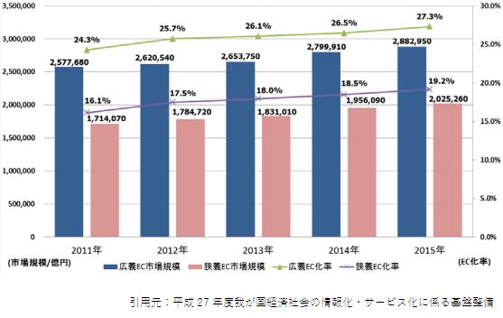 2015,btob市場規模 2