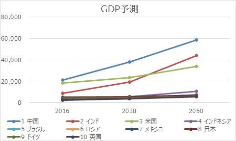 GDP予測
