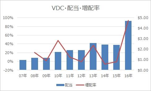 VDC配当・増配率