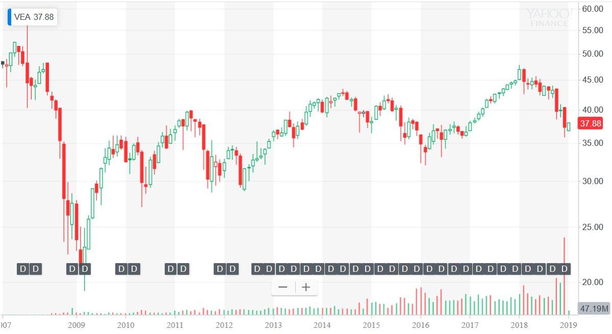 VEA株価チャート(設定来)
