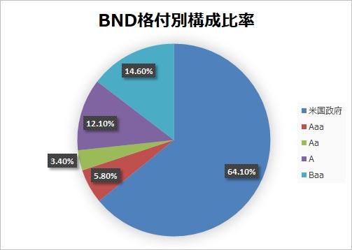 【BND】利上げ局面に仕込んで毎月配当の米国債券ETFで年金作り