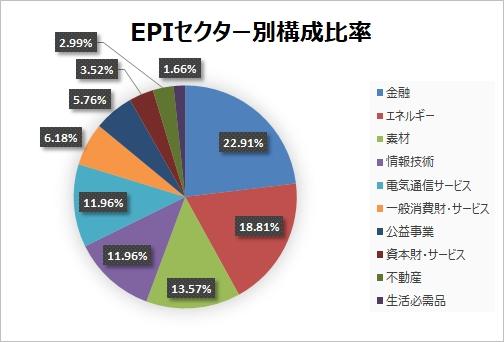 【EPI】ウィズダムツリーインド株収益ファンドでインド株に投資!