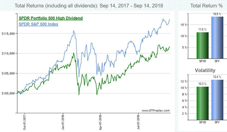 【SPYG】SPDRポートフォリオS&P500グロース株式ETFで成長期待株に投資する?