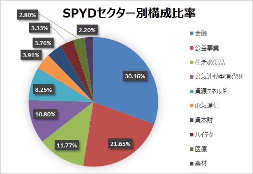 【SPYD】SPDRポートフォリオS&P500高配当株式ETFはREITが多めのETF