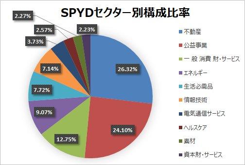 【SPYD】SPDRポートフォリオS&P500高配当株式ETFの分析!