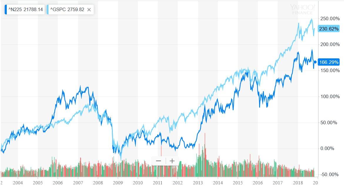 投資センスが無いなら個別株はやめてETFかインデックスファンドを!
