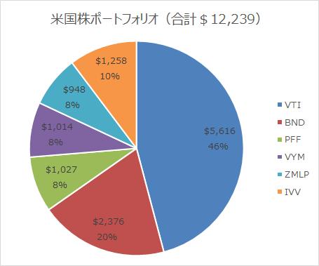運用成績表(米国株ポートフォリオ編)2018.12末