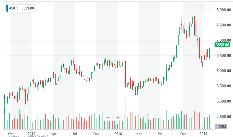 塩野義製薬の株価チャート