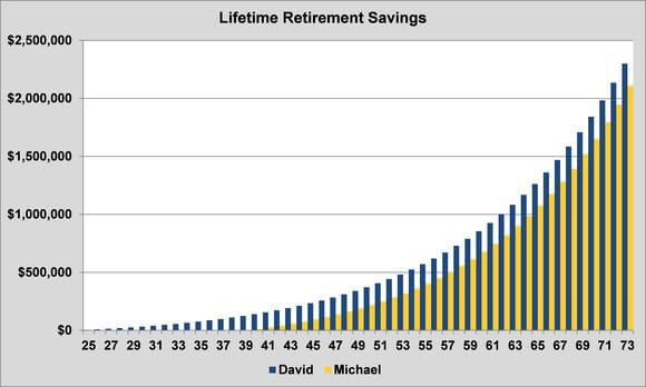 Chart: Magic of compounding, exponential function