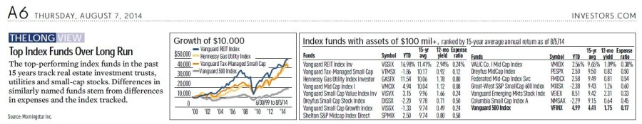 Top US Index Funds Over Long Run 2014-08-07_172121