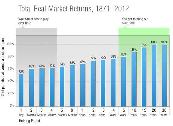 time in the market above 15 years is very save