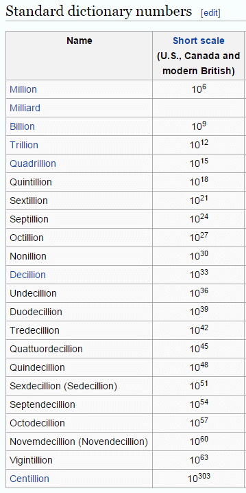 standard numbers according to Wikipedia