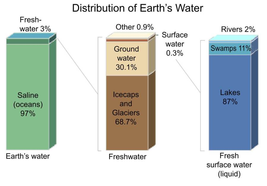 Water only 3% is drinkable