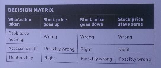Decision Matrix when losing in stock market