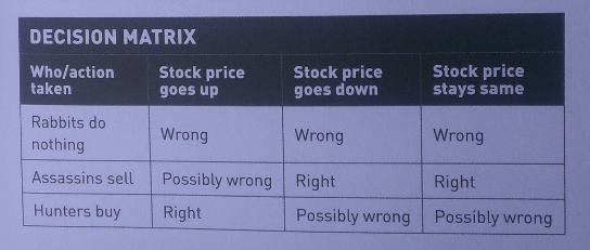 Decision Matrix when losing in stock market