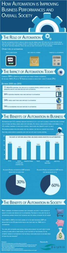 How Automation Is Improving Busienss Performances And Overall Society
