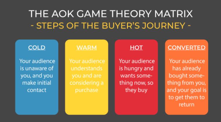The AOK Game Theory Matrix