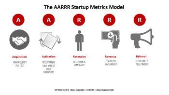 The AARRR Model
