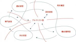 7つの発達段階