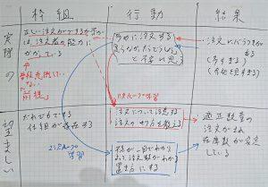 行動探求の難しい会話のマトリックスに見られる1次ループ学習と2次ループ学習
