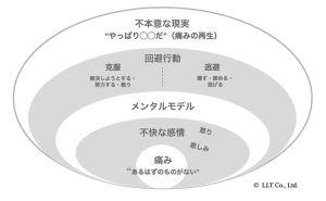メンタルモデル概念図(ザ・メンタルモデル公式サイトより引用)