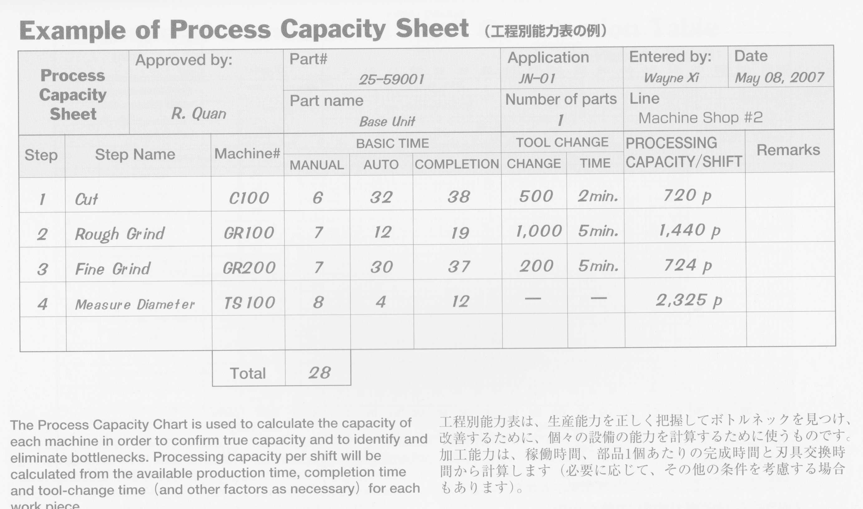 Process Capacity Sheeet