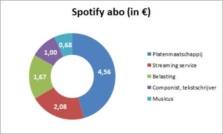 Gebaseerd op Premium abonnement van € 9,99 (Bron: SNEP, grafiek: TakvanSport).