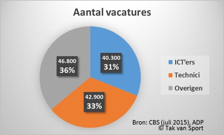 Aantal vacatures (ICT)