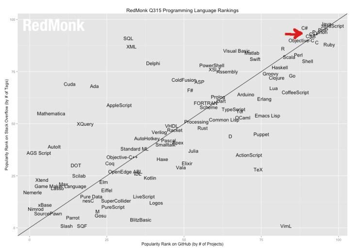 Best_programming_language_2015(Redmonk)