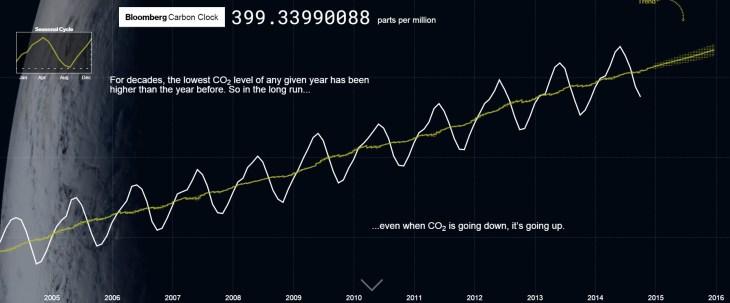 Koolstof klok Bloomberg