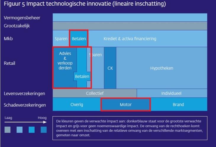 Bron: rapport Technologische innovatie en de Nederlandse financiële sector, DNB