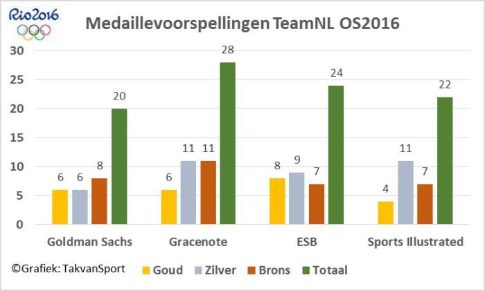 Medaillevoorspellingen TeamNL OS2016