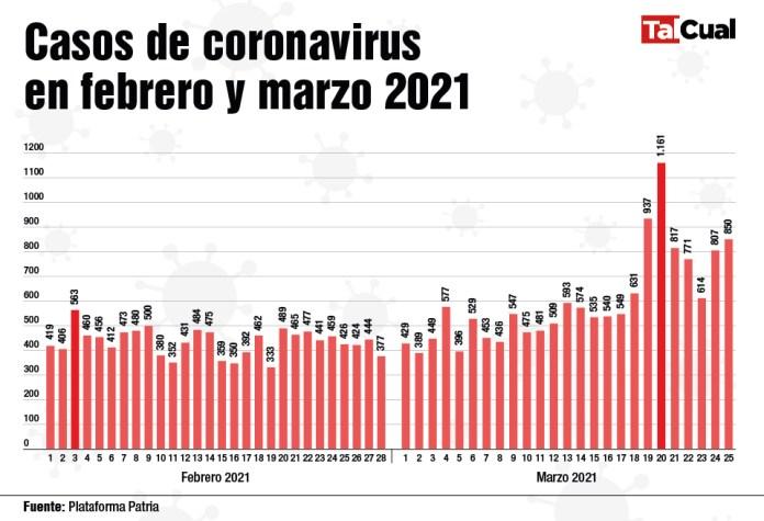 Covid 2021