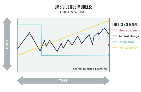 LMS License Models - Cost vs. Time