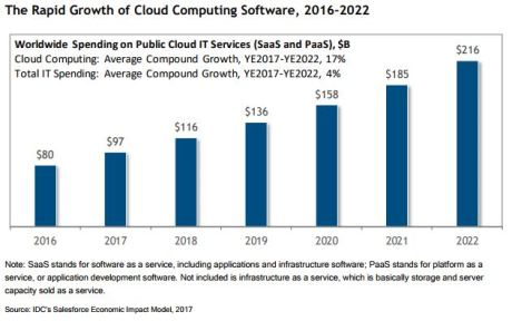 Cloud Computing Growth 2016-2022 - Salesforce market analysis by IDC 2017
