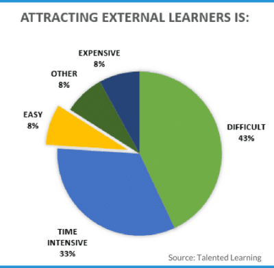 Survey results: Attraction marketing challenges for extended enterprise learning