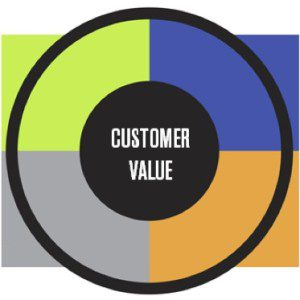 What is customer value? And why should your training business measure it? Learn more from marketing guest author Laura Patterson at Talented Learning - the source of independent advice for extended enterprise learning professionals