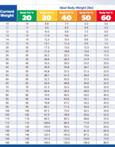 Hills ideal body weight chart also first annual canadian dog obesity prevention survey talent hounds rh talenthounds
