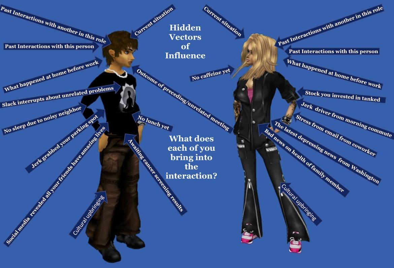 Vectors of Influence