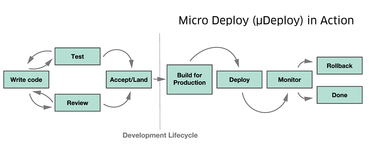 Talent Code Cycles - Uber's Micro Deploys
