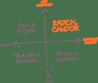 Radical Candor's Candid Compass