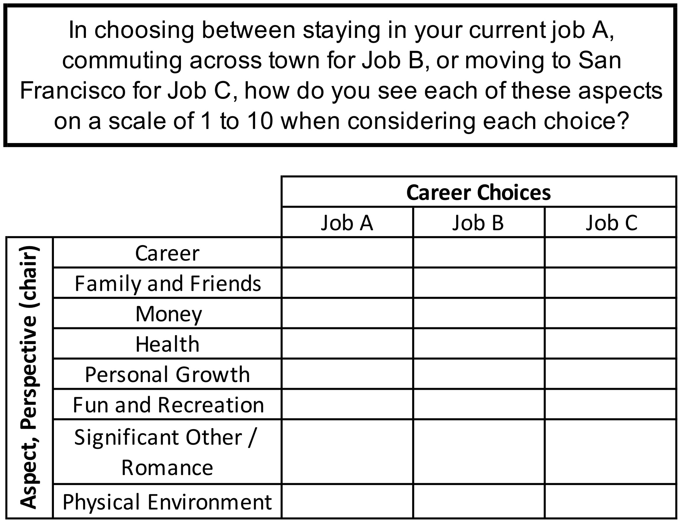 Career choice perspectives